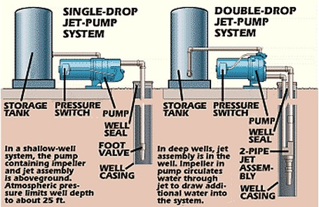 Deep Well Jet Pump Installation Diagram on submersible well pumps diagrams